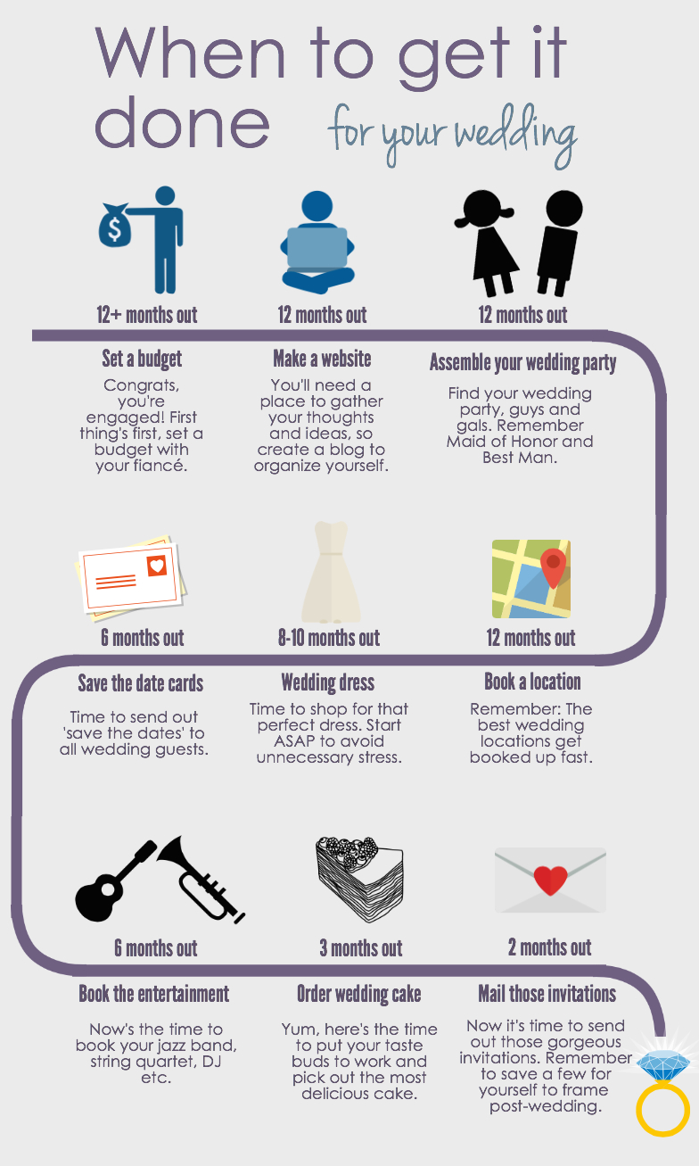 When to get it done infographic full