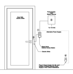 Thumb access control single door diagram